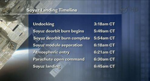 Soyuz landing timeline